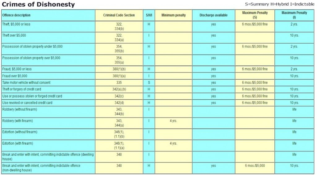 Criminal Offence Penalty Chart - Crimes of Dishonesty