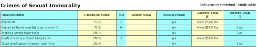 Criminal Offence Penalty Chart - Sexual Immorality