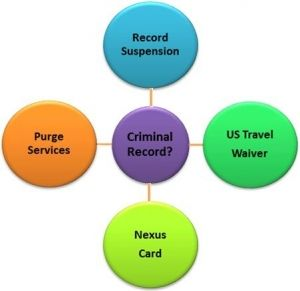 Seal your criminal record with Record Suspension