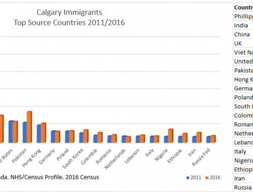 Immigration in Calgary
